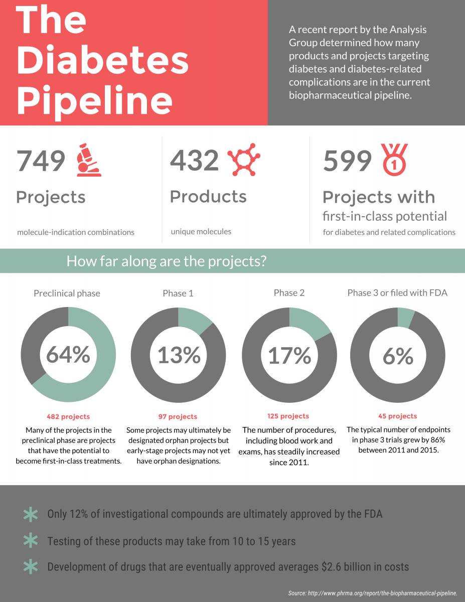 infographic detailing drugs in the diabetes and related complications pipeline