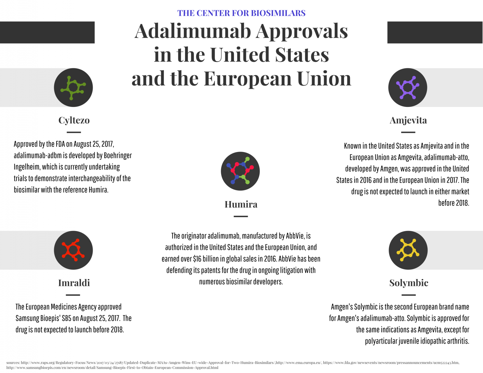 infographic detailing humira biosimilars approved in the US and EU