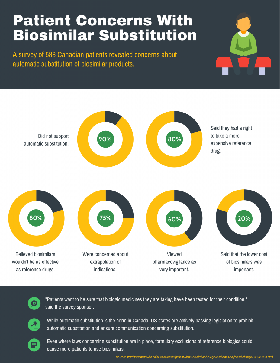 infographic showing patient concerns about automatic substitution of biosimilars