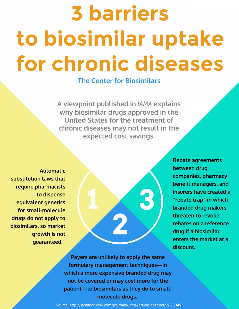 infographic detailing barriers to uptake of biosimilars in chronic disease