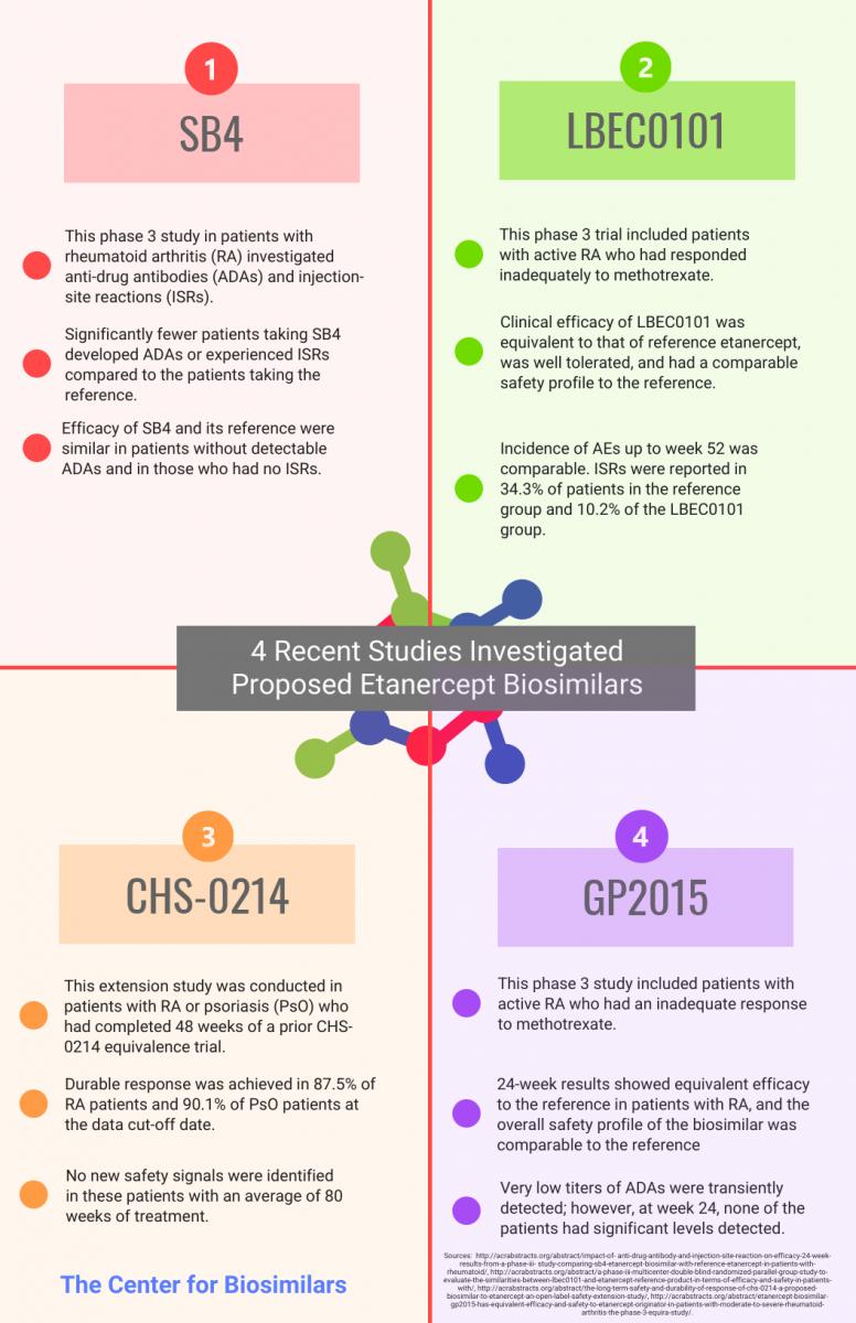 infograph showing data from 4 studies on biosimilar etenercept