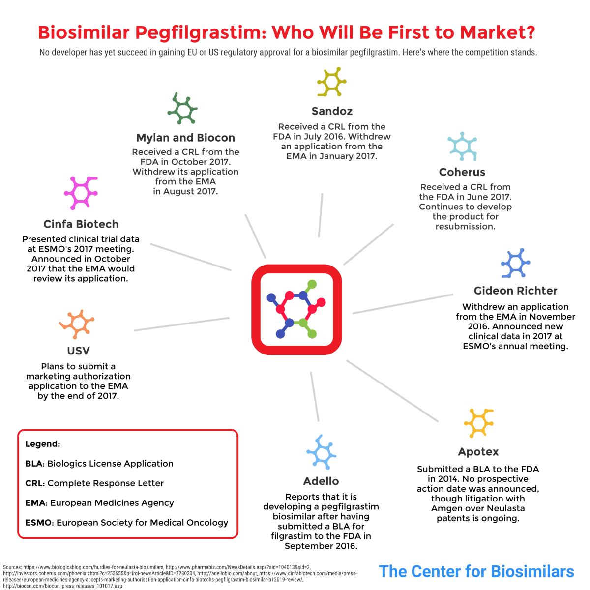 infographic detailing manufacturers developing pegfilgrastim (Neulasta) biosimilar products.