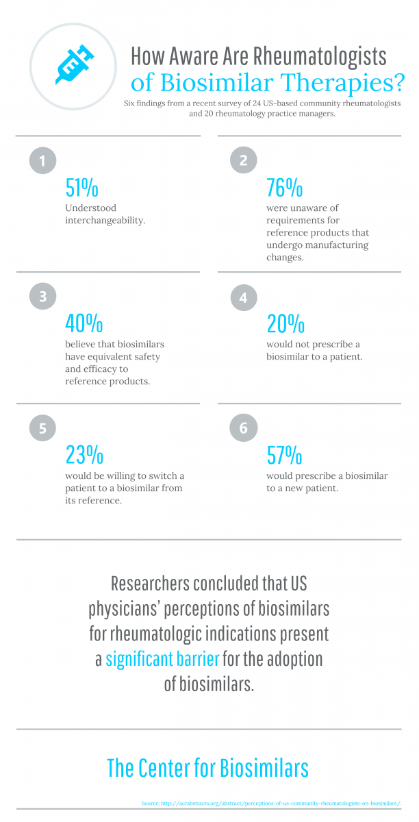infographic showing physician's awareness and opinions of biosimilars.