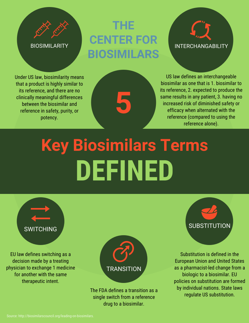 infographic with definitions for biosimilarity, interchangeability, transition, switching, and substitution in biosimilars